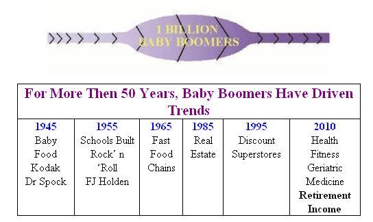 Baby Boomer Demographic - Baby Boomer Years.