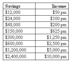Residual Income Program