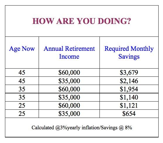 retirement income graph